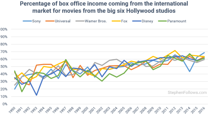 How important is international box office to Hollywood?