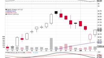 Gaming and Leisure Properties Inc (NASDAQ:GLPI) has analysts on the Bullish side this week.